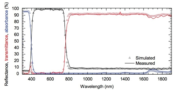 Total reflectance and transmittance spectra of a 3M® visible mirror film measured with the 150 mm integrating sphere accessory. Also shown are the simulated spectra calculated by 3M®. The absorbance of the film was calculated as 1-R-T.