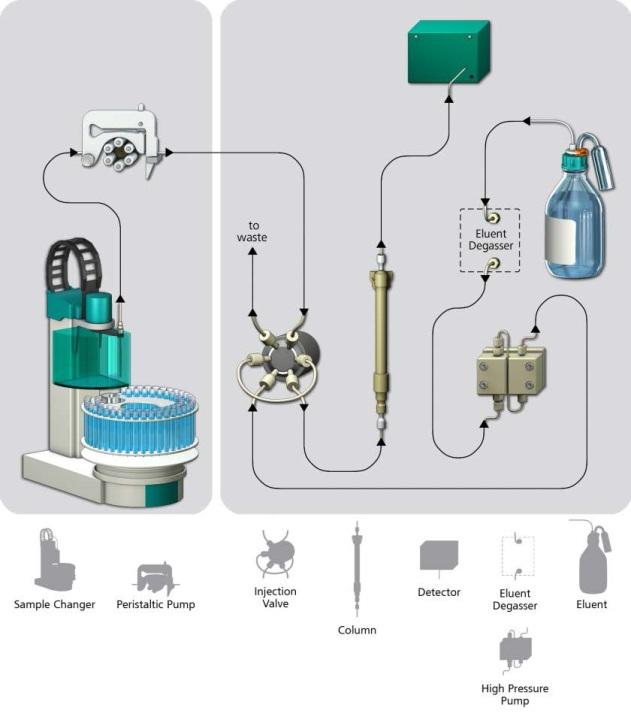 Hydrogen Sulphide In Natural Gas