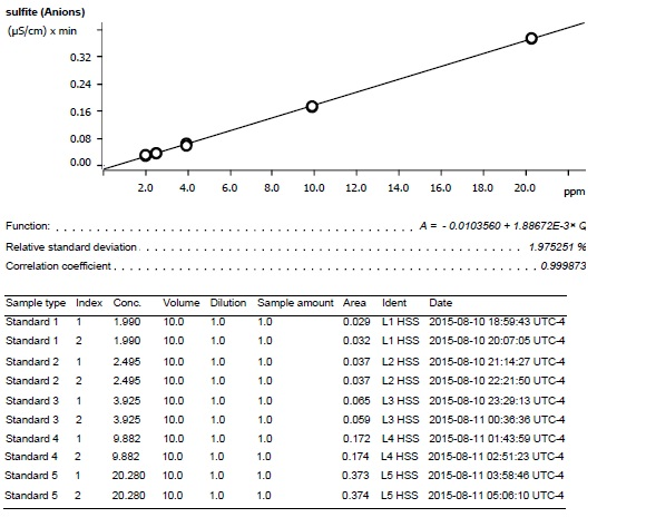 Sulfite calibration curve