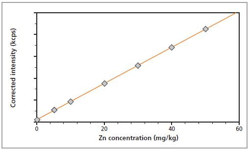 Calibration graph for Zn