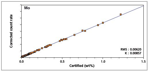 Low alloy steel master calibration graph for molybdenum (Mo)