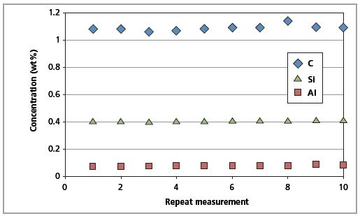 Short-term repeatability results for C, Al and Si in CRM SS 401/1 (10 repeated measurements).