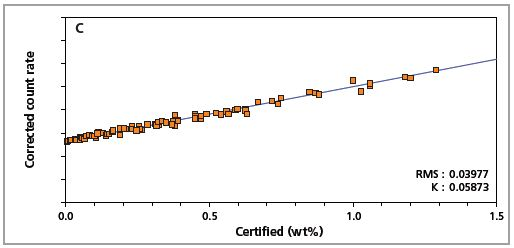 Low alloy steel calibration graph for carbon (C) analyzed on a fixed channel.