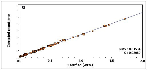 Low alloy steel master calibration graph for silicon (Si).