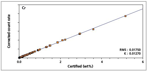 Low alloy steel master calibration graph for chromium (Cr)