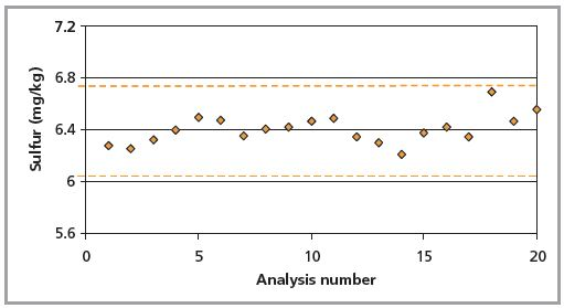 Repeatability measurements of sulfur measurements according to ASTM D2622-10. Dashed lines indicate the precision set in the method.