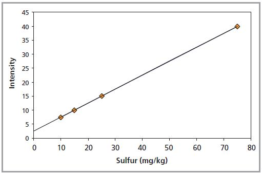 Calibration plot for sulfur in oil analyzed according to ASTM D2622-10.