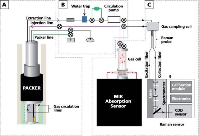 Schematic diagram of the gas-analysis system