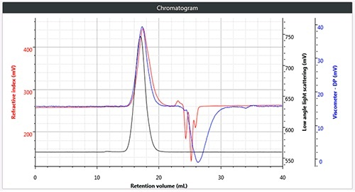 c). Triple chromatogram of brominated polystyrene.