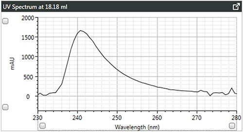 a). UV spectra of brominated polystyrene.