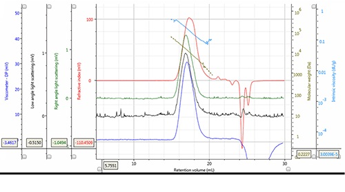 Chromatogram and derived data of PLA Mw = 12,188g/mol, Mn = 7,487g/mol, concentration 5.149mg/mL, 100µL injection volume.