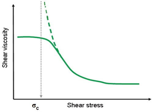 Illustration showing an Ellis model fitted to the flow curve of a shear thinning liquid.