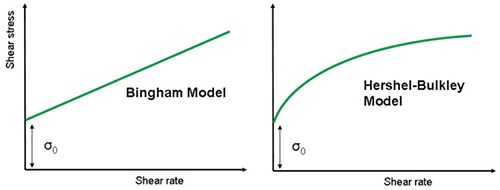 Illustration of Bingham and Herschel-Bulkley model fits using linear scaling.