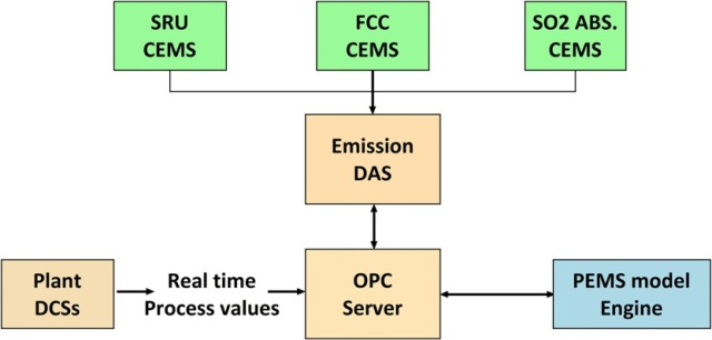 System architecture schematic