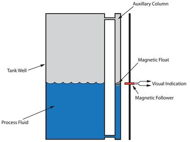 Magnetic level gauges use a magnetically coupled shuttle to locate a float's position in the chamber.