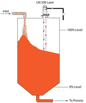 Methods Of Fluid Level Measurement In Industrial Processes