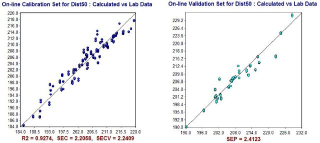 NIR Predictions (y-axis) compared to ASTM laboratory values (x-axis) for D50% calibration set (left) and validation set (right).