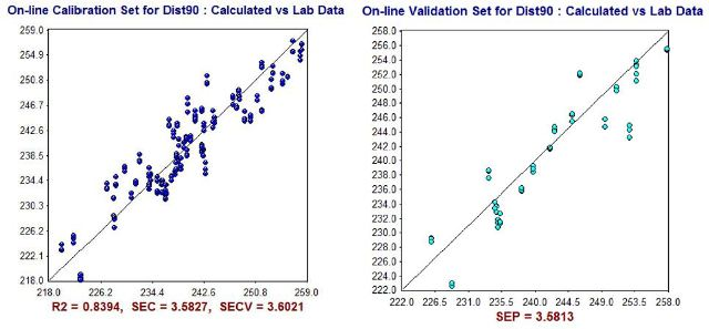 NIR Predictions (y-axis) compared to ASTM laboratory values (x-axis) for D90% calibration set (left) and validation set (right).