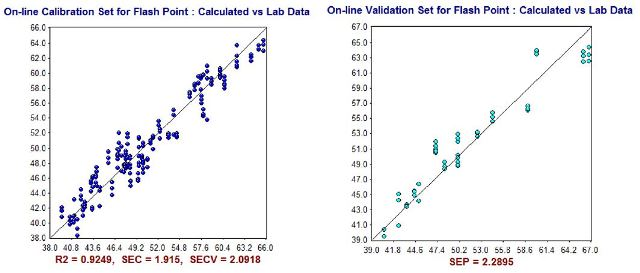NIR Predictions (y-axis) compared to ASTM laboratory values (x-axis) for Flash Point (°C) calibration set (left) and validation set (right).
