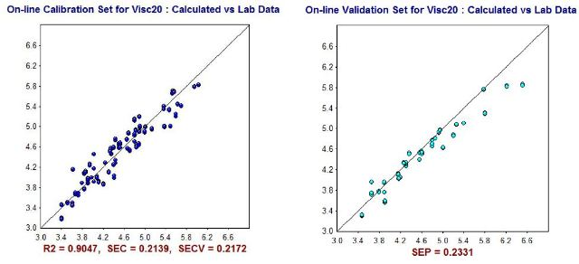 NIR Predictions (y-axis) compared to ASTM laboratory values (x-axis) for Viscosity @ -20 °C (cSt) calibration set (left) and validation set (right).