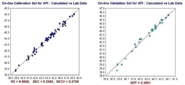 NIR Predictions (y-axis) compared to ASTM laboratory values (x-axis) for API Gravity calibration set (left) and validation set (right).
