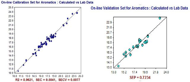 NIR Predictions (y-axis) compared to ASTM laboratory values (x-axis) for Aromatics (% volume) calibration set (left) and validation set (right).