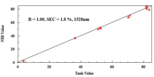 NIR value (y-axis) compared to tank value (x-axis).