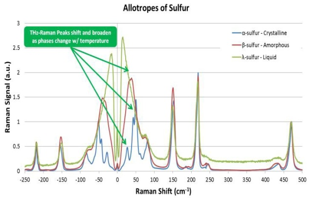 Low frequency spectra of anhydrous theophylline and phase changes in sulfur