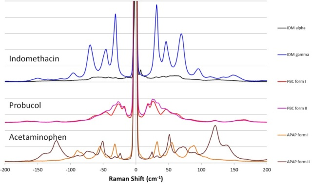 THz-Raman spectra for polymorphs of various APIs showing clear differentiable peaks.
