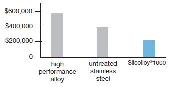 Silcolloy 1000 demonstrates significant cost savings, compared to untreated stainless steel or alloys (US dollars).