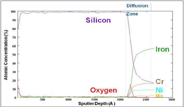 Auger depth profile of silicon coated stainless steel