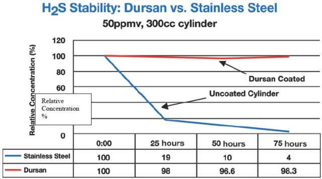 Sulphur compounds at 50ppm in carboxysilane treated stainless steel containers versus non-treated cylinder.