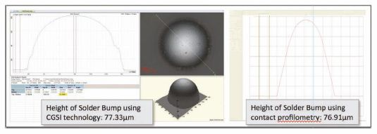 Comparison of the accuracy of the CGSI imaging method with contact profilometry, using both to image a solder bump on a passivated, transparent substrate.