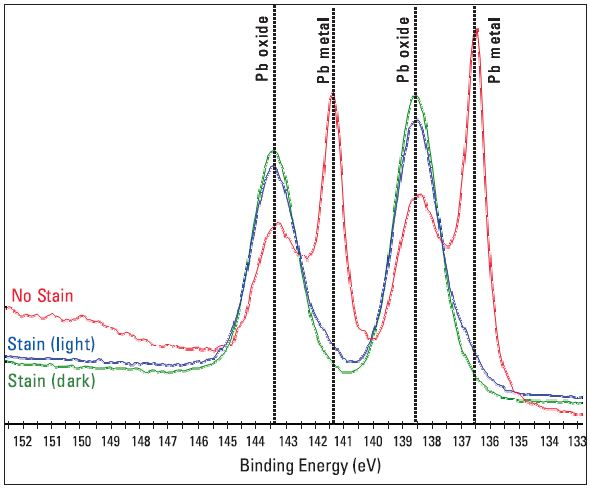 Chemical state analysis of Pb from the three analysis points