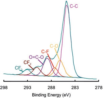 Chemical State Mapping of Polymers with XPS