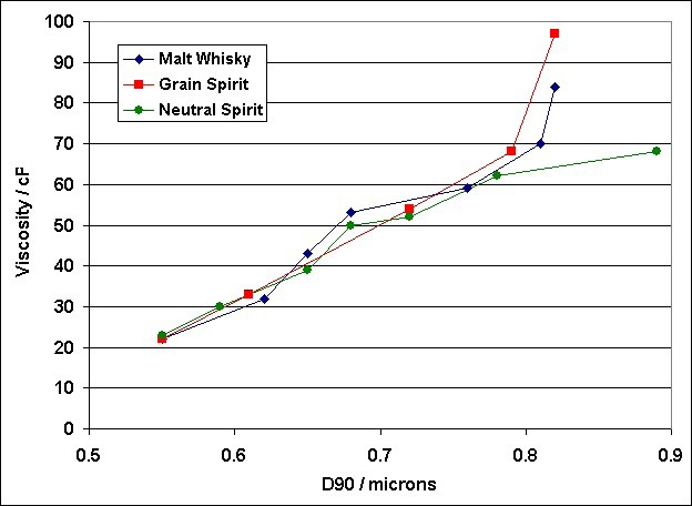 Variation in particle size observed during cream liqueur storage.