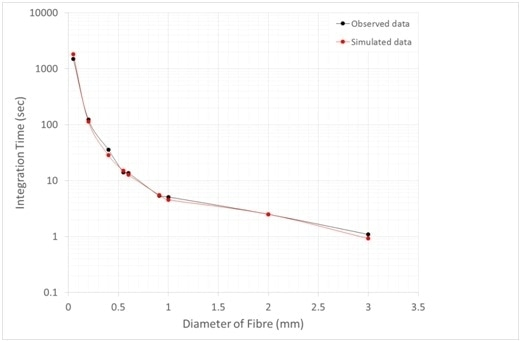 Required integration time to observe 3970 counts per pixel as a function of fiber diameter (Red line = simulated data; Black line = Observed data).
