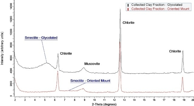 Diffraction data for a clay fraction collected from shale rock. Chlorite and muscovite reflections are easily detected and do not shift upon glycolation. The broad smectite reflection is difficult to observe in the oriented mount but appears as a stronger, shifted reflection after the addition of ethylene glycol.