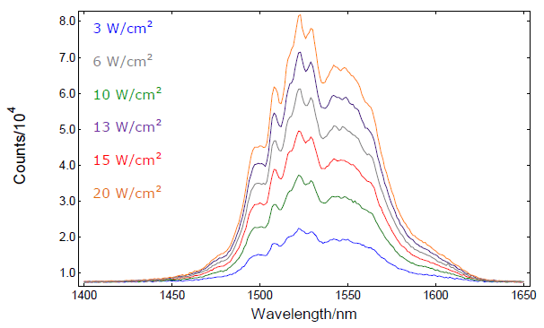 Emission spectra of NaYF:YbEr from the I13/2 – I15/2 upon 976.4nm excitation.