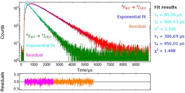 Decay curves of the S3/2 and F9/2 to I15/2 (green and red, respectively) upon 976.4nm and 30µs pulsed excitation