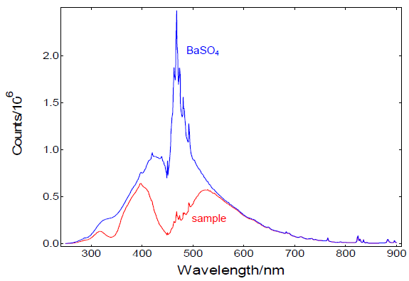 Measurements of the reference scatterer (BaSO4) and a sample (YAG:Ce ).