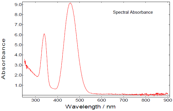 Spectral reflectance and absorbance curves
