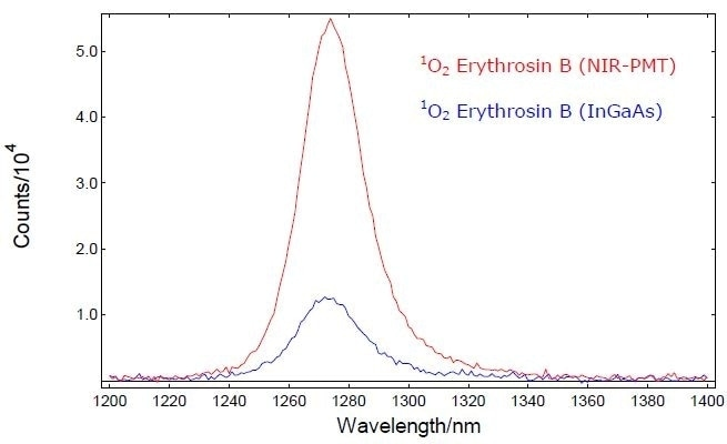 Emission spectra of 1O2 in Erythrosin B