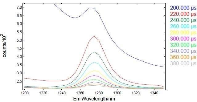 Time-resolved emission spectra (TRES) of 1O2 generated from Ru(bpy)3