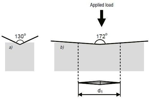 Hardness Testing And Specimen Preparation