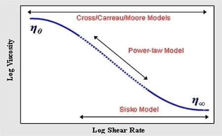 Diagram showing an ideal flow curve and the relevant models for describing its shape.