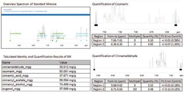 AssureNMR quantitation of the Standard Mixture (SM), results and quantitative details from the ExpertReport.