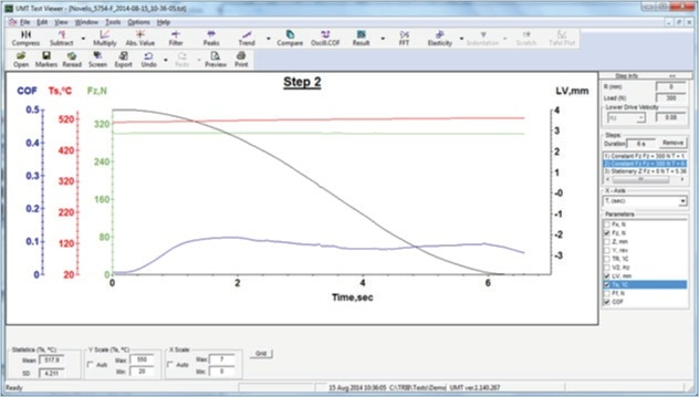 UMT viewer software plotting all critical parameters of one step of simulated hot rolling of aluminium.