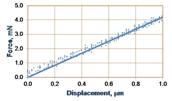 Force-displacement plots up to 5 mN using a Gold Series FL sensor and Cap sensor.