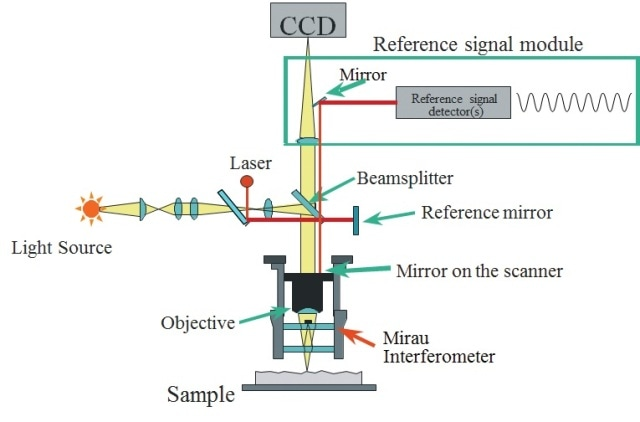 3d Microscope Diagram Diy Enthusiasts Wiring Diagrams